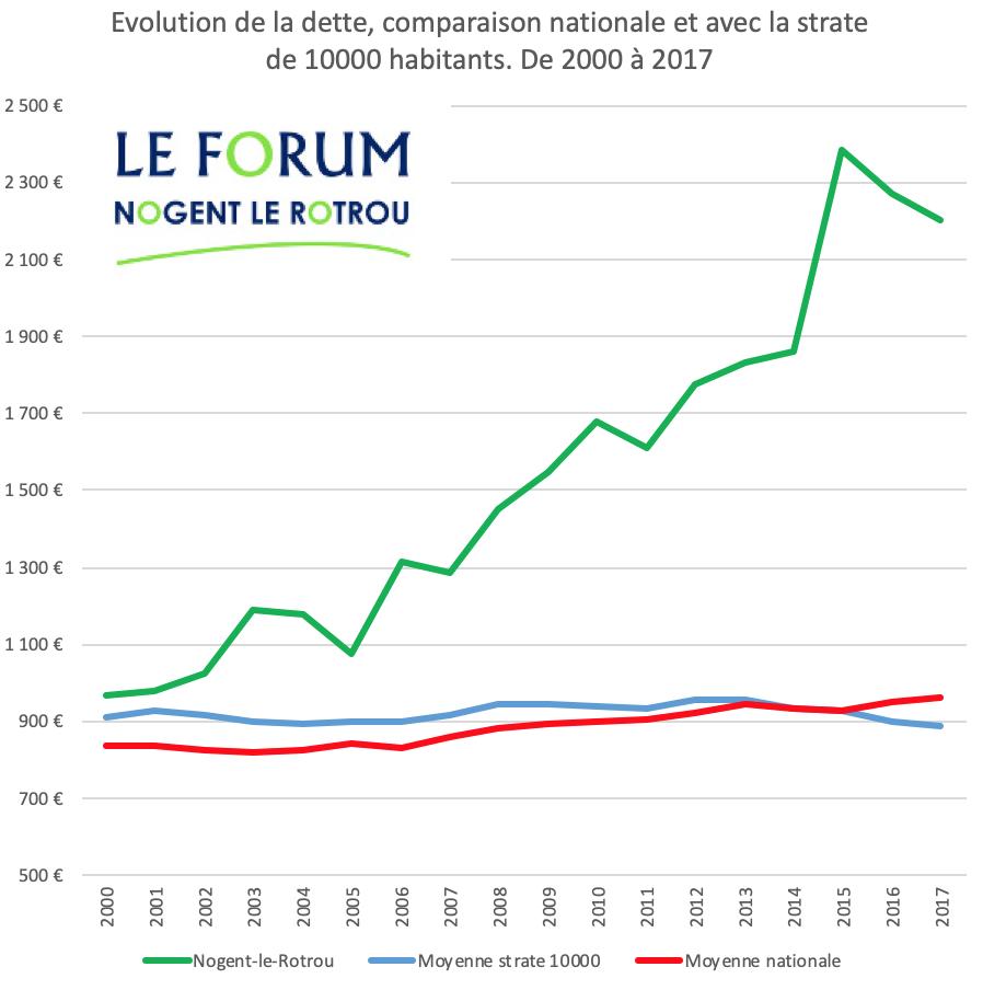 Evolution de la dette à Nogent-le-Rotrou de 2000 à 2017