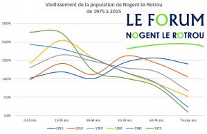 Population de Nogent
